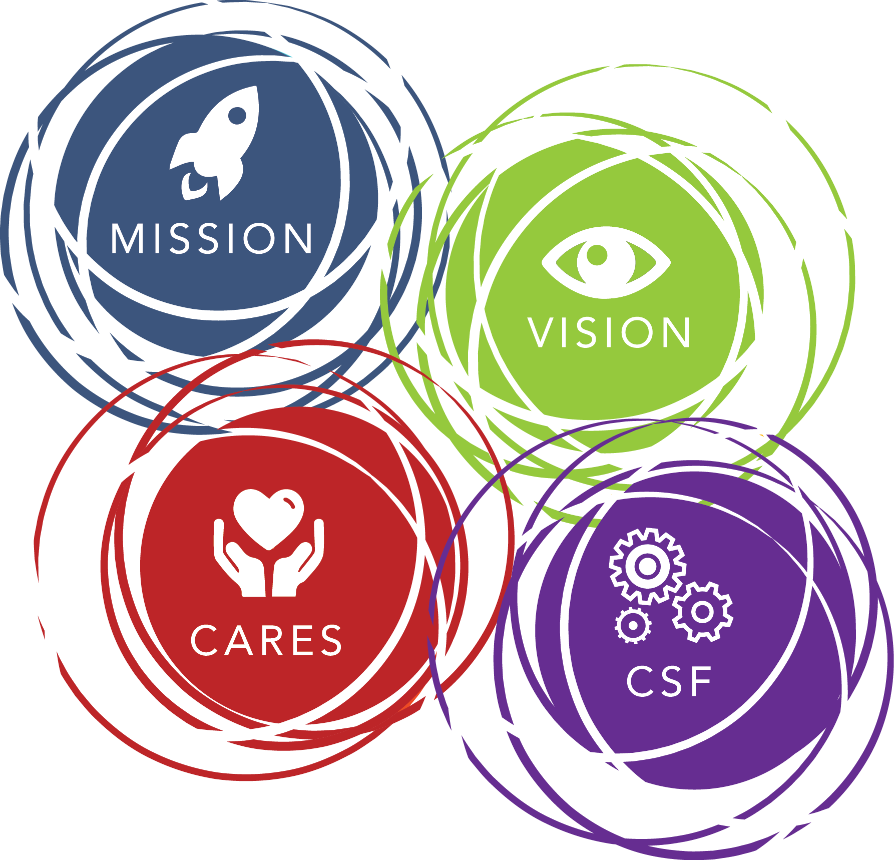 Mission, Vision and Values set in artistic, colorful circles